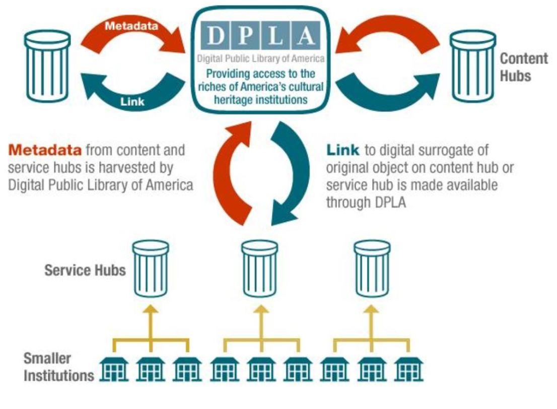 DPLA Digital Public Library of America