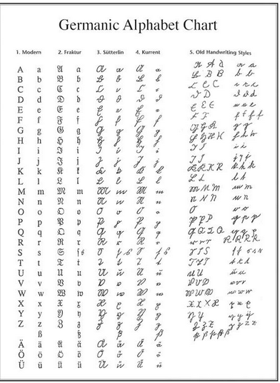 german-alphabet