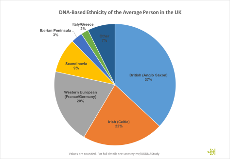 dna-ethnicity-of-average-person-in-the-uk
